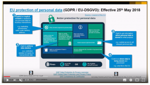 SAP Business ByDesign and GDPR