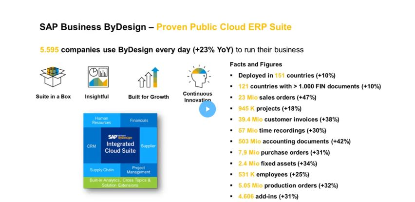 Business ByDesign facts and figures