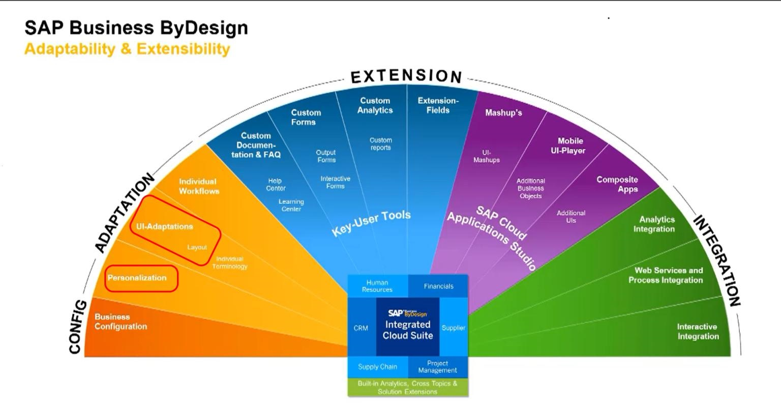 Personalisation in SAP Business ByDesign