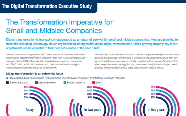 The Transformation Imperative For Small And Midsize Companies